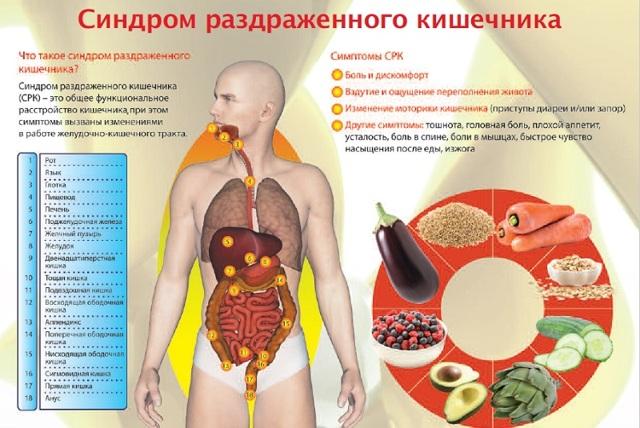 Как нужно лечить синдром раздраженного кишечника: методы