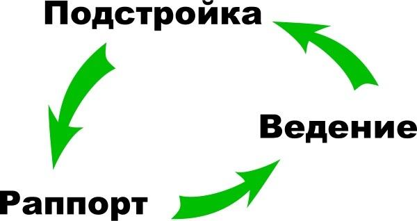 Раппорт: что это и как им работать, области применения
