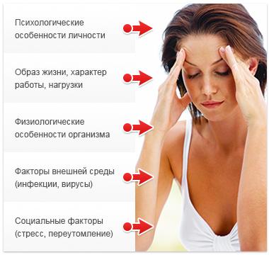 Астено невротический синдром: что это, симптомы и лечение